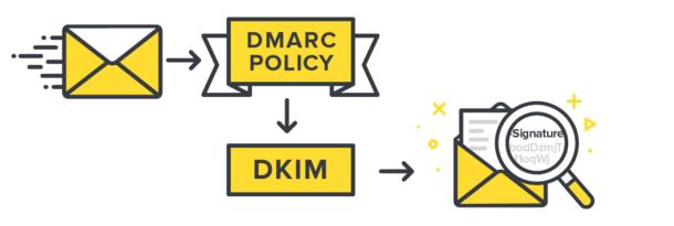 DMARC DKIM